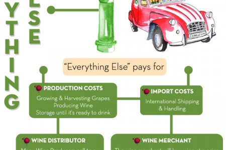 Wine: What Are You Paying For? The Taste Of Tax Infographic
