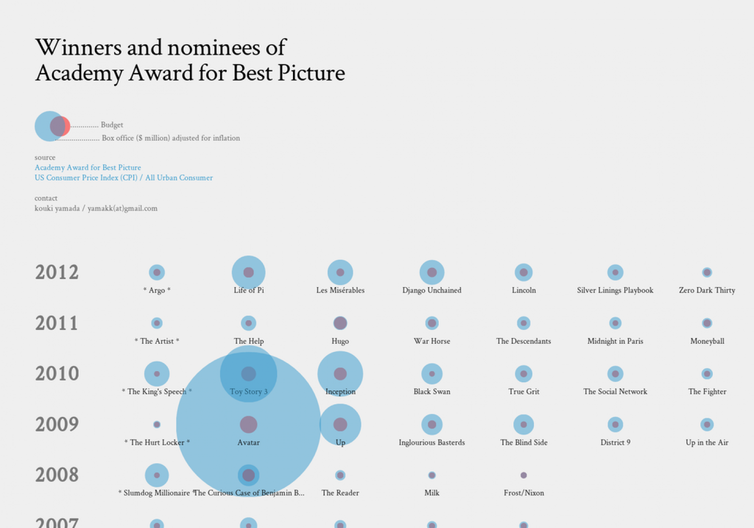 Winners and nominees of Academy Award for Best Picture Infographic