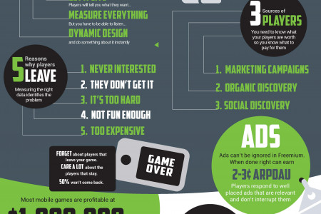 Winning Formula for Profitable Mobile Games Infographic