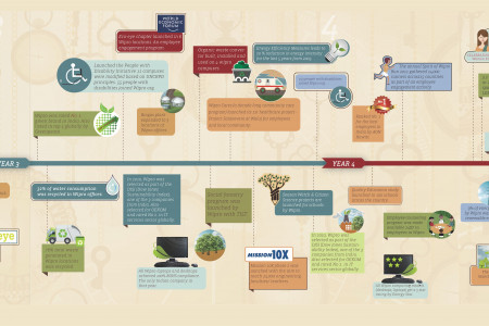 Wipro's 5-year journey in Sustainability Infographic