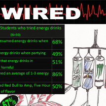 Wired (with Energy Drinks) Infographic