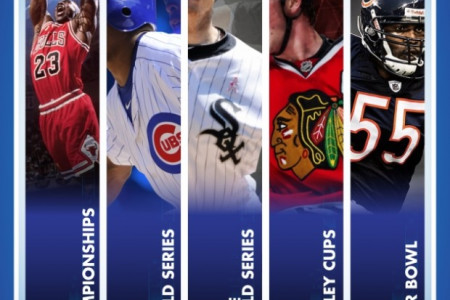 With 17 Championships Across 5 Teams, Chicago Is The Best Sports City In The US  Infographic