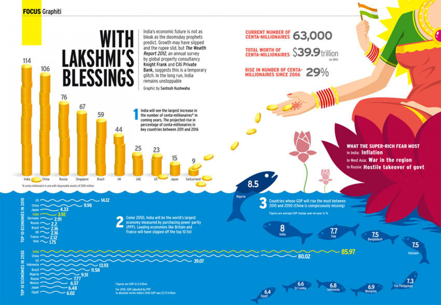 WITH LAKSHMI'S BLESSINGS Infographic