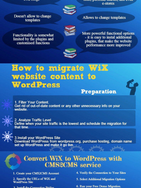 WiX to WordPress Migration Guide Infographic