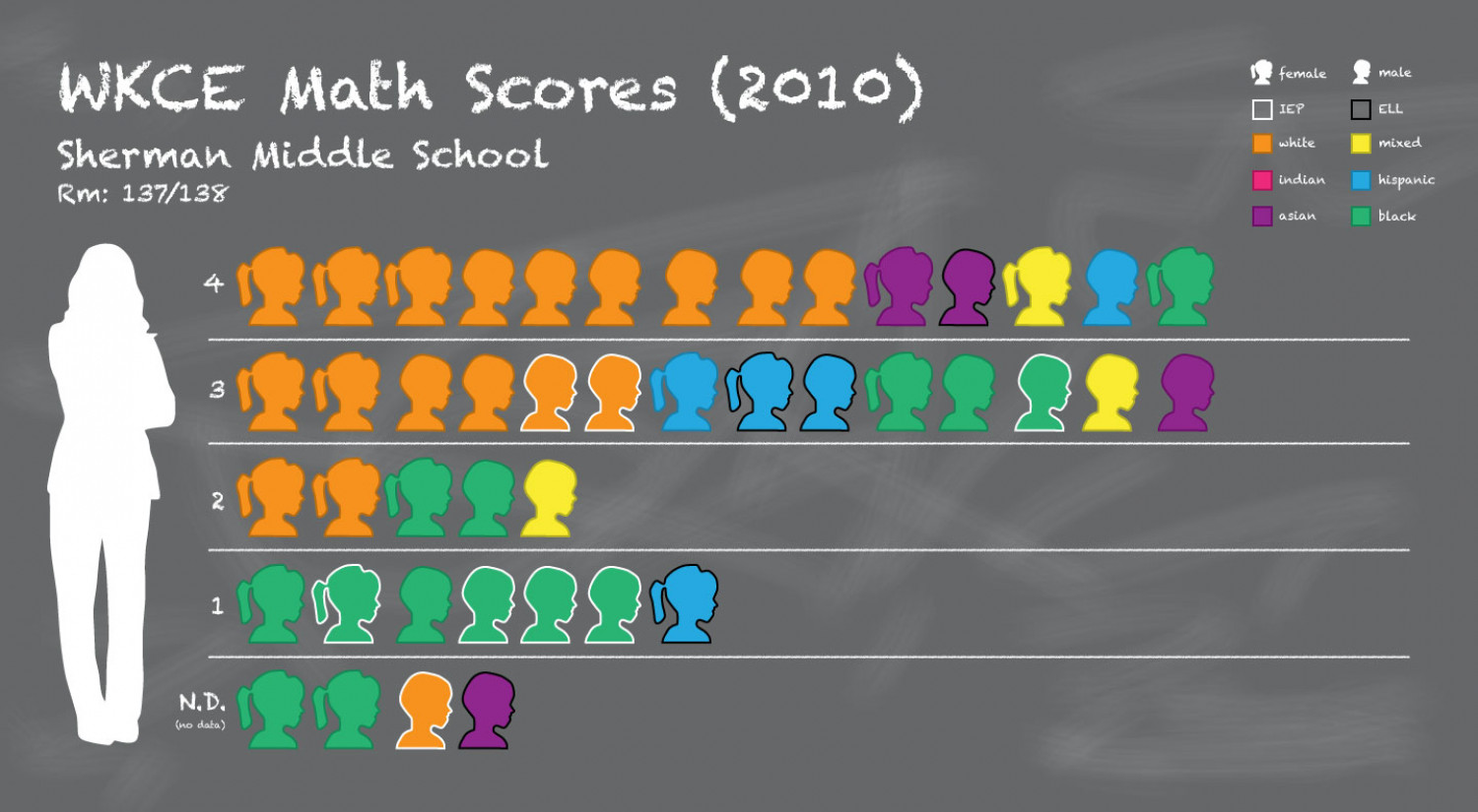 WKCE Math and Reading Scores Infographic