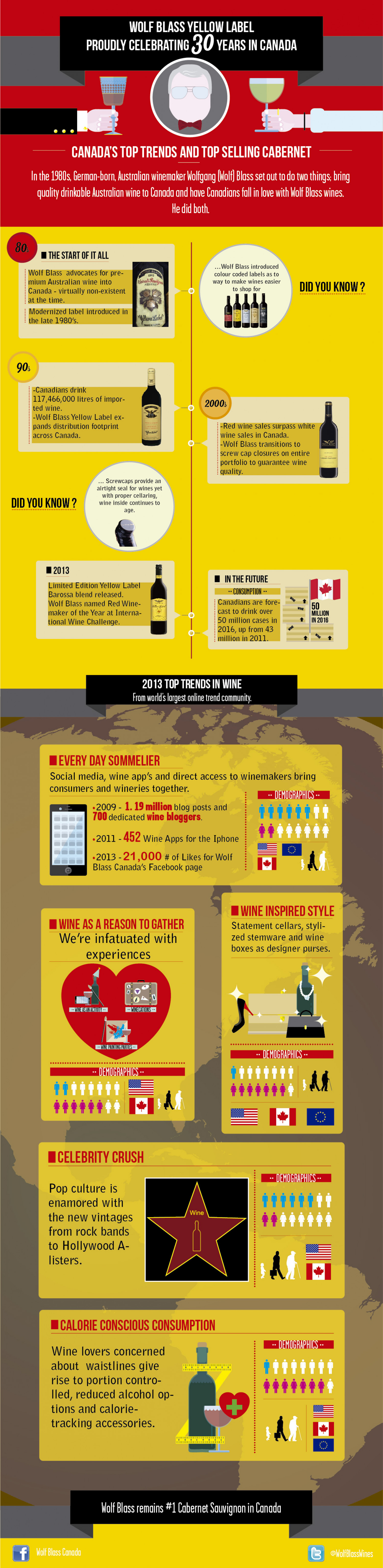 Wolf Blass Yellow Label Proudly Celebrating 30 Years in Canada  Infographic