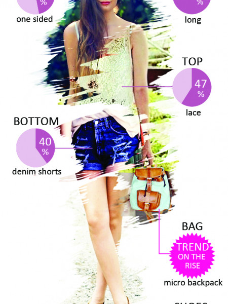 Woman Most Trendy Outfit may 2012 Infographic
