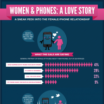 Women & Phones: A Love Story Infographic
