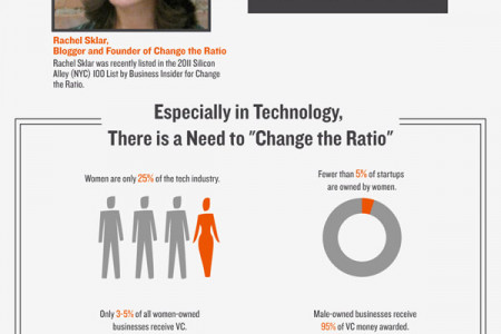 Women @ Work: Sound Bites and Statistics From Women Who Lead Infographic