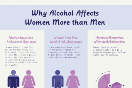 Women and Alcohol Infographic