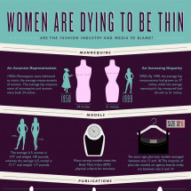 Women Are Dying To Be Thin: Are The Fashion Industry And Media To Blame? Infographic
