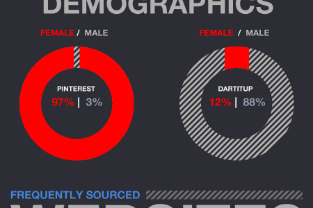 Women are from Pinterest, Men are from Dartitup Infographic