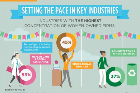 Women Business Owners Are Setting the Pace in Key Industries Infographic