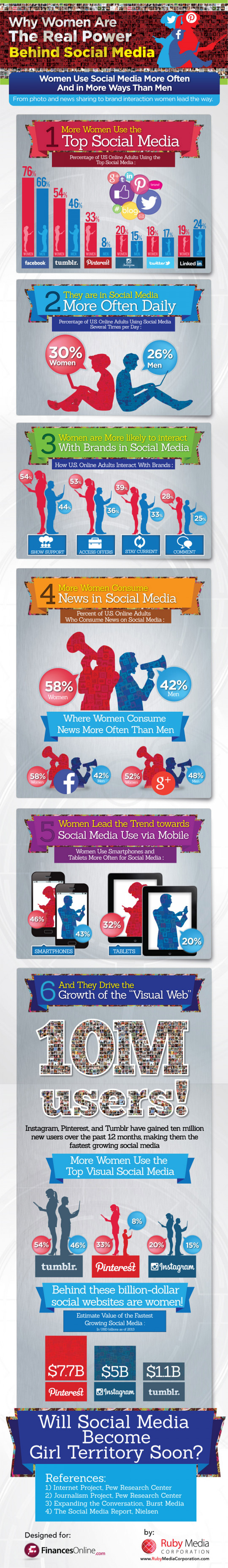 Why Women Are The Real Power Behind Social Media