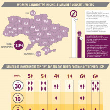 Women in Elections  Ukraine English version Infographic