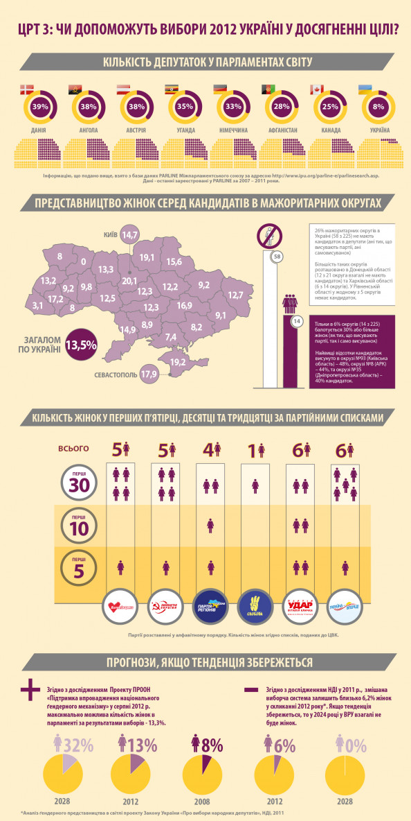 Women in Elections Ukraine Infographic