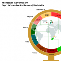 Women in Goverment Infographic