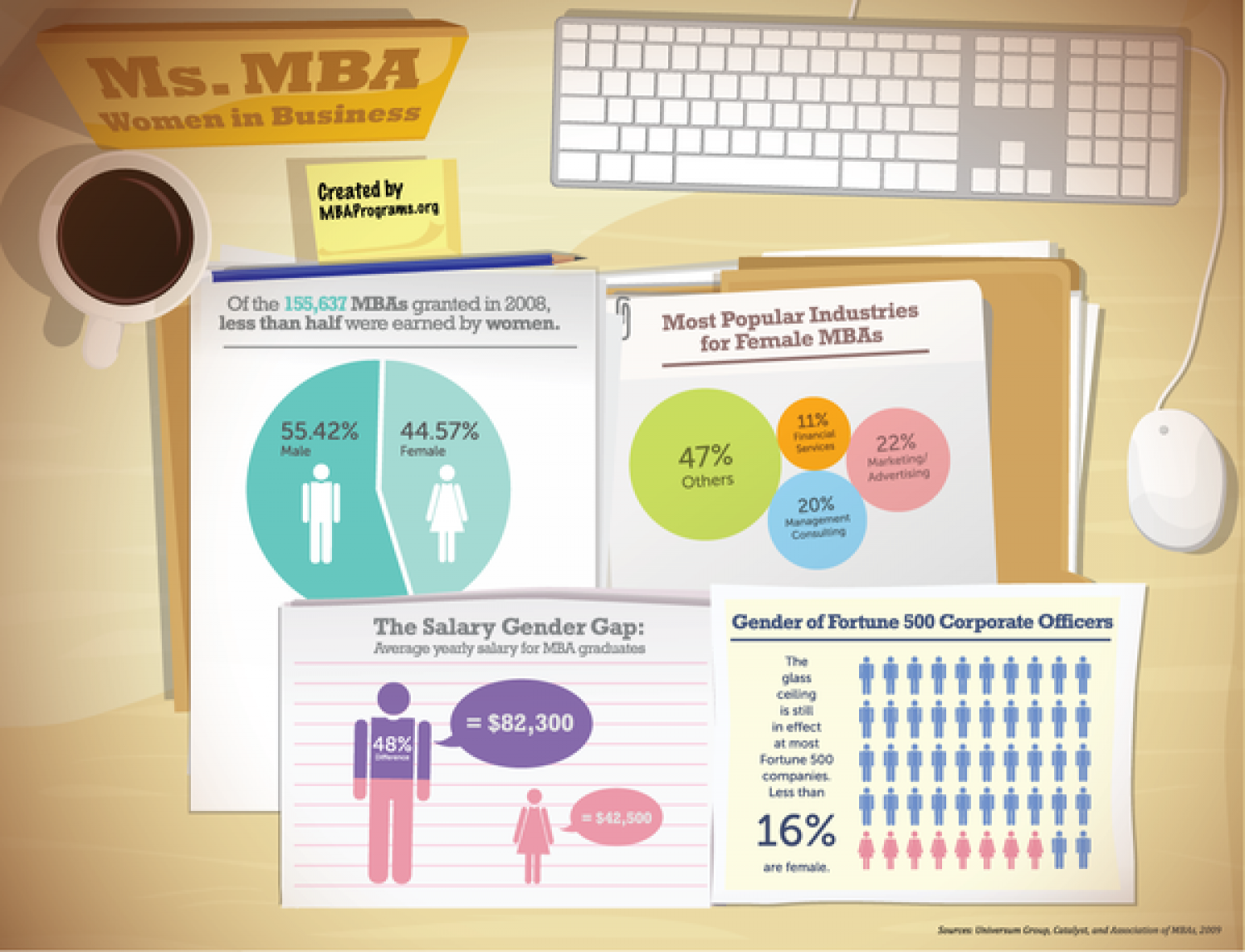 Women in MBA Infographic