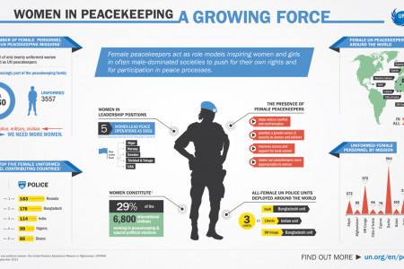 Women in Peacekeeping: A growing force Infographic