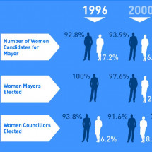 Women in Politics Infographic