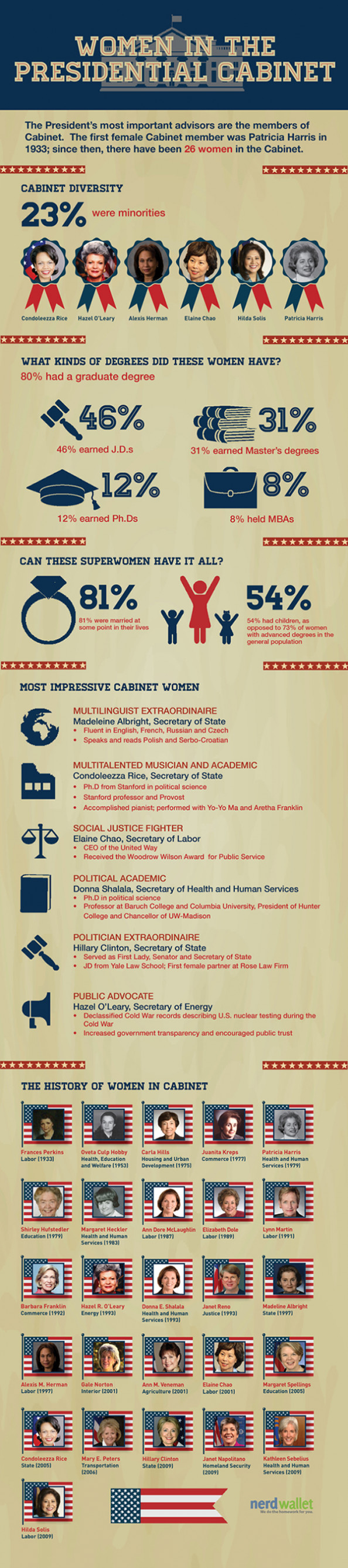 Women in the Presidential Cabinet Infographic