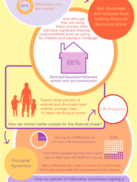 Women in Transition: Financial Life After Losing or Leaving a Spouse Infographic