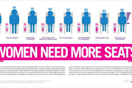 Women Need More Seats Infographic