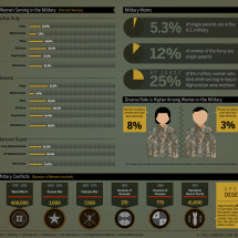 Women of War: Female Soldiers On The Front Line Infographic
