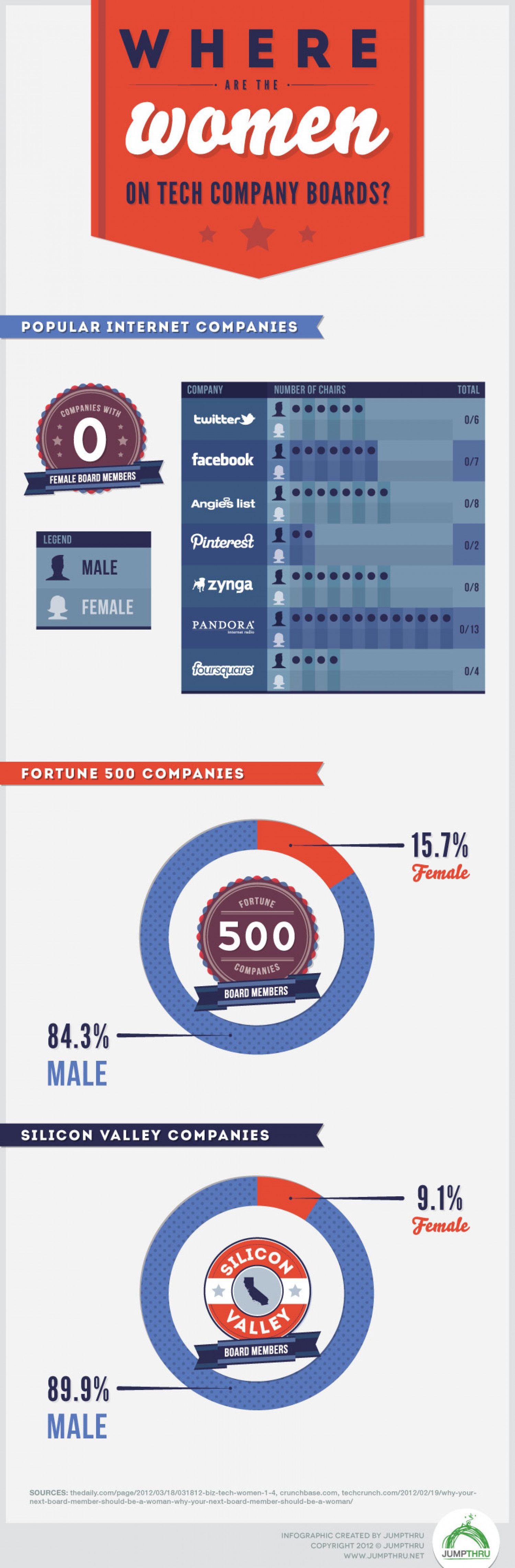 Women on Company Boards Infographic