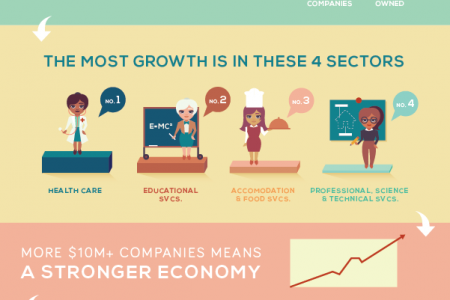 Women Owned Companies Outpacing the Rest Infographic