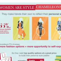 Women, Style, & Self-Expression Infographic