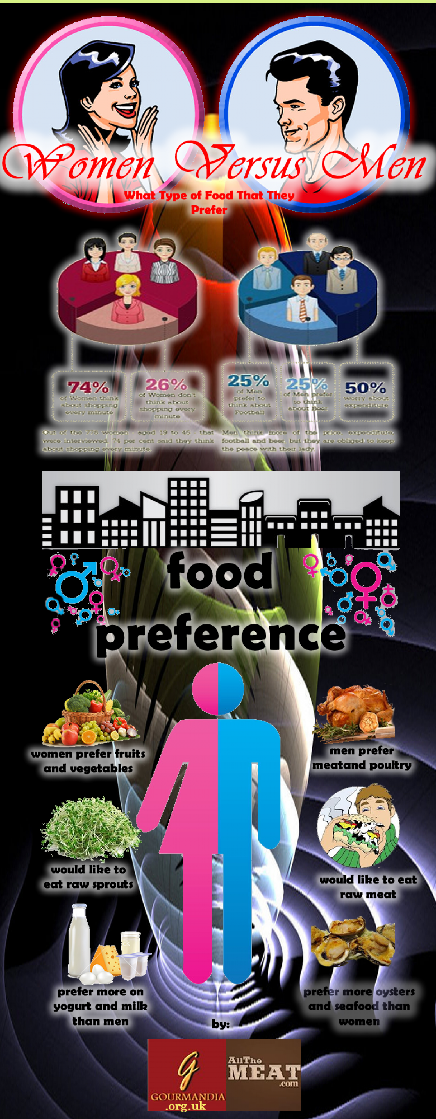 Women Versus Men in Eating Infographic