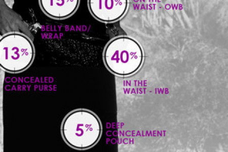 Women's Favorite Holsters and Carry Locations Infographic
