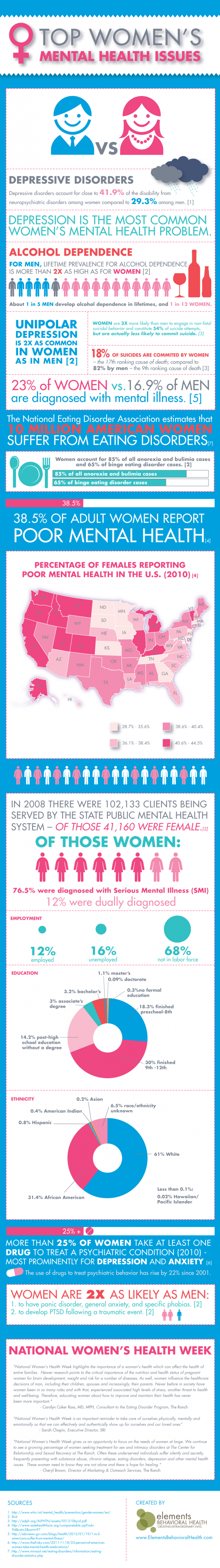 Women&#039;s Mental Health Infographic