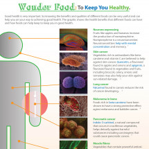 Wonder Food: to keep you healthy Infographic