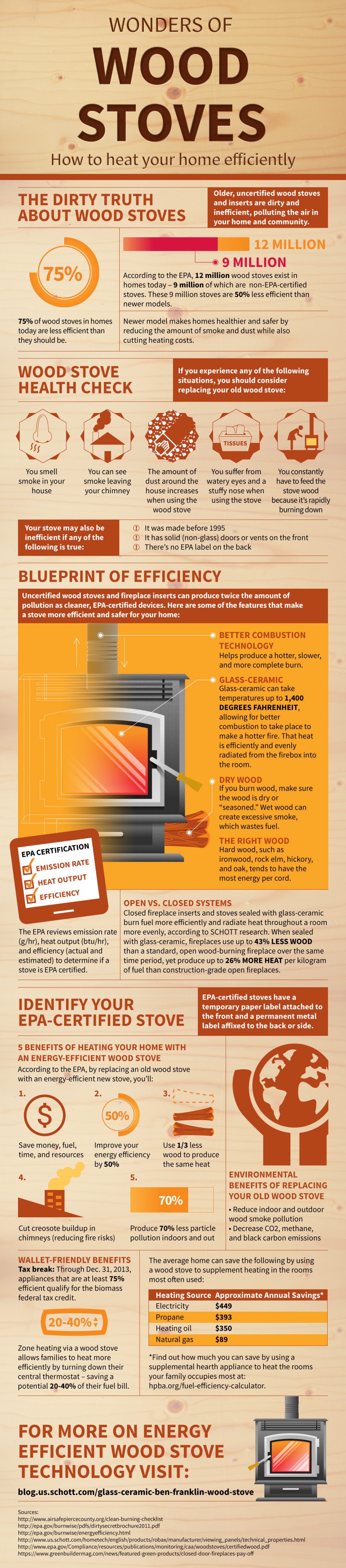 Wonders of  Wood Stoves Infographic