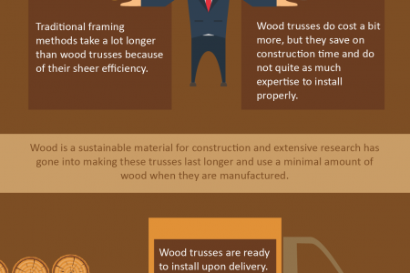 Wood Roof Trusses: Advanced Technology In Building Design Infographic