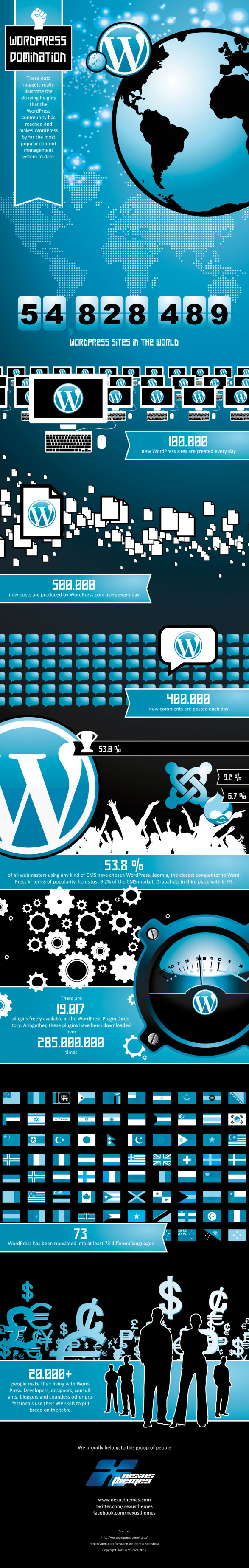 WordPress Domination