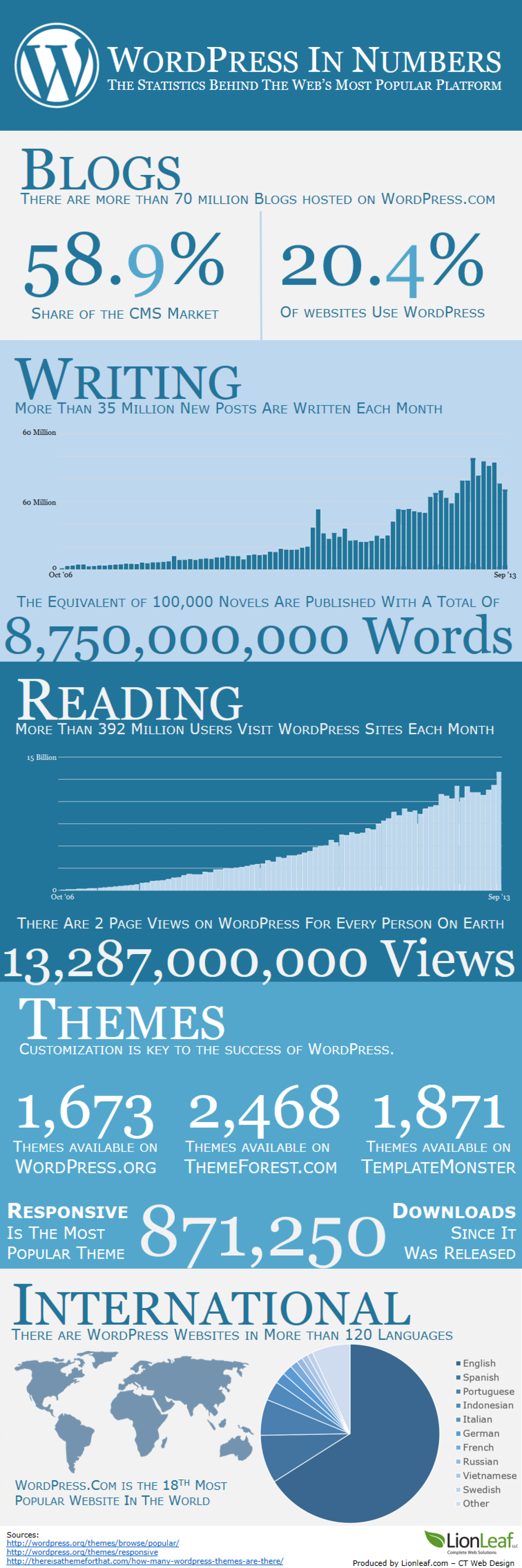 WordPress in Numbers Infographic