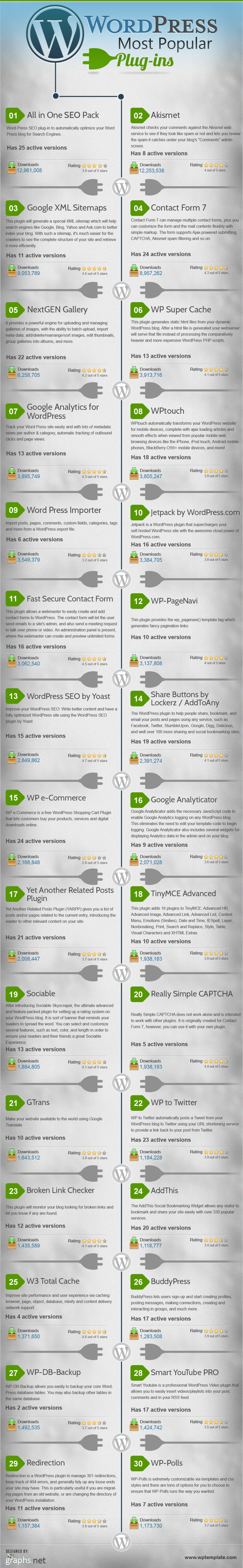 Wordpress Most Popular Plugins Infographic