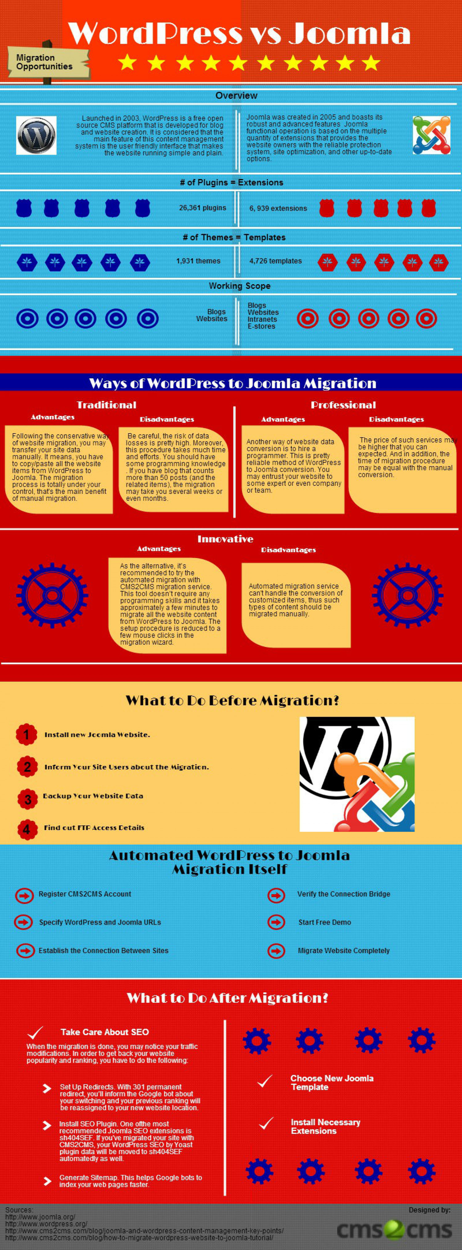WordPress to Joomla: How to Switch Over? Infographic