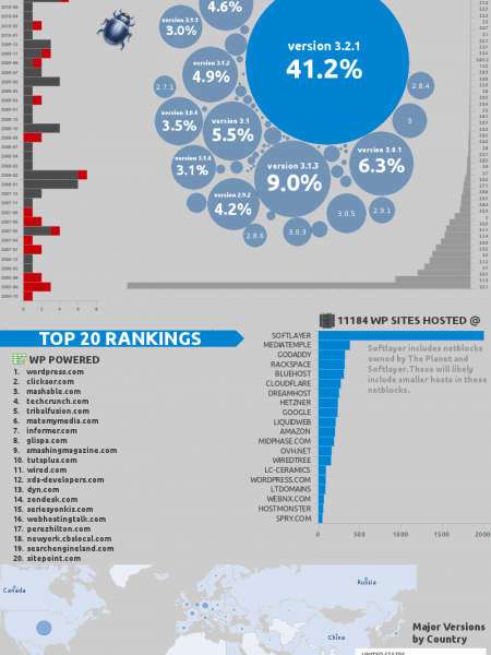 WordPress Usage Within Top 100K Internet Sites Infographic