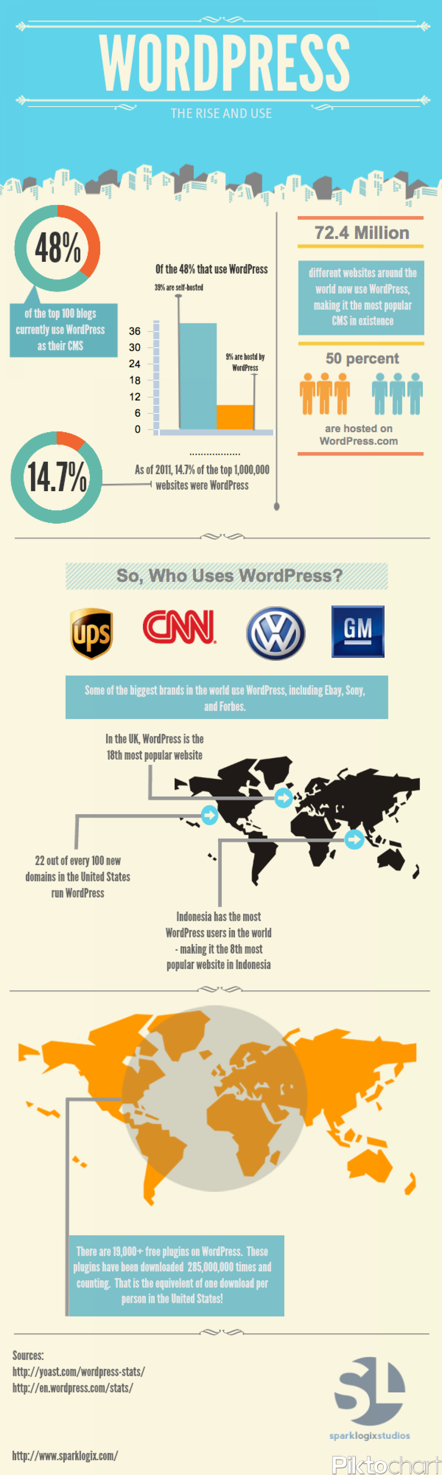 WordPress Usage Infographic