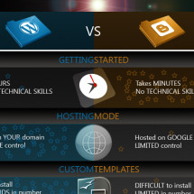 WordPress vs. Blogger Infographic