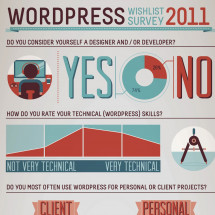 WordPress Wishlist Survey 2011 Infographic