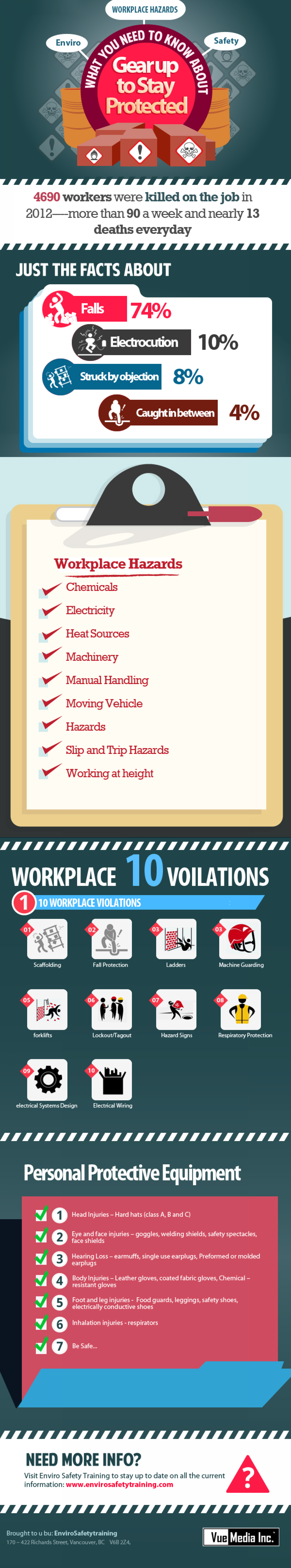 Work Place Hazards Infographic