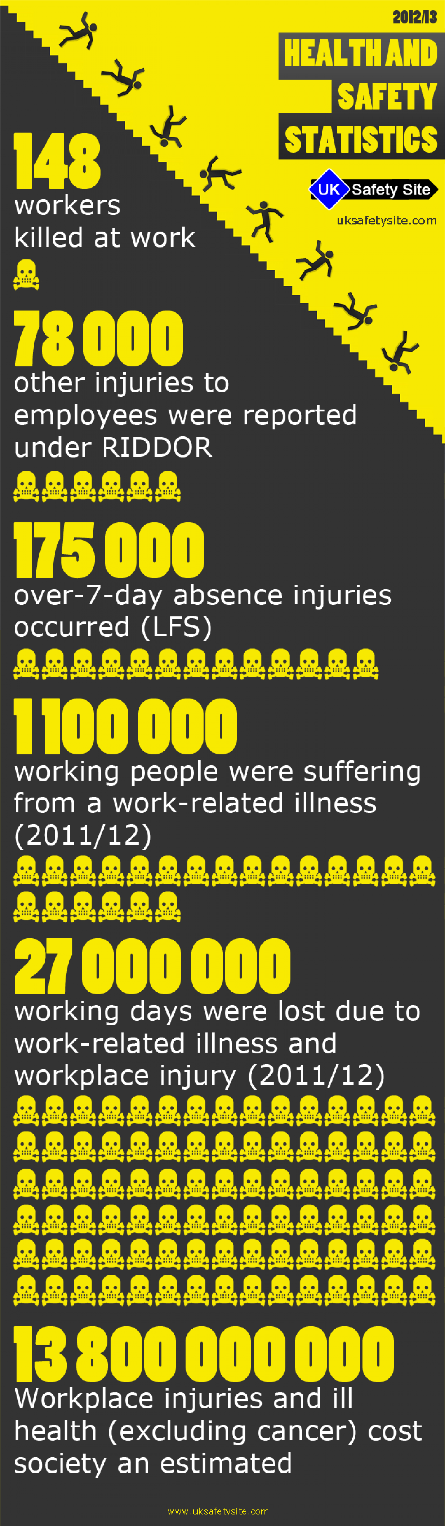 Work safety  statistics Infographic