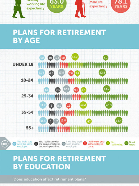 Work VS Retirement Infographic Infographic