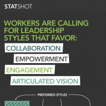 Workers are calling for different leadership styles Infographic