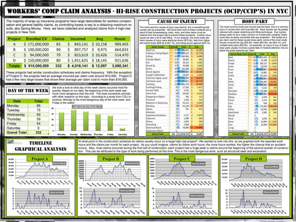 Worker&#039;s Comp Claim Analysis Infographic